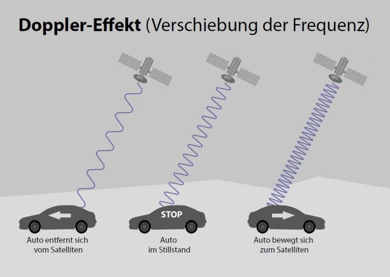 Vom Doppler-Effekt zum Global Positioning System | 650 plus